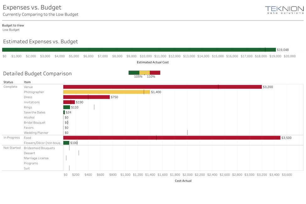 Wedding Budget Tracker in Tableau.png