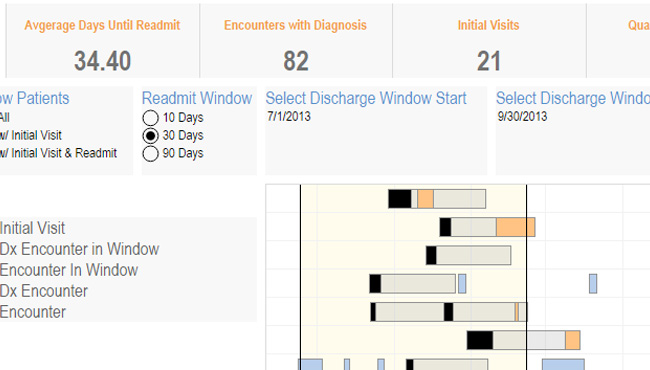 Screenshot of the Hospital Readmissions Viz