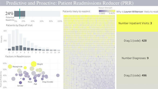 Screenshot of the Predicting Patient Re-Admits Using DataRobot Viz