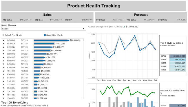 Screenshot of the Product Health Tracking Viz