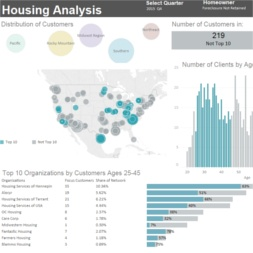 Housing Analysis