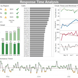 Response Time Analysis