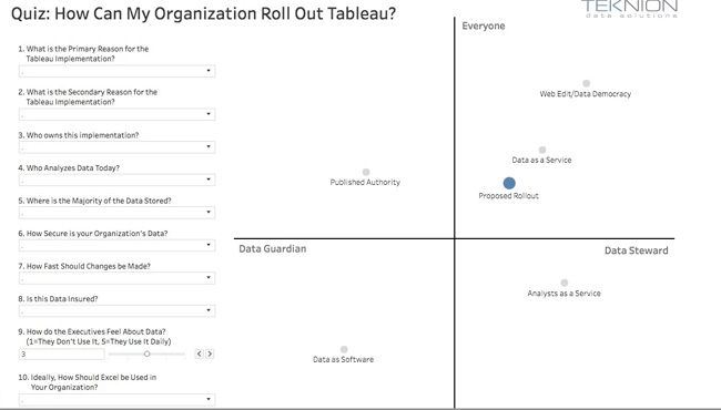 Screenshot of the Tableau Implementation Quiz Viz